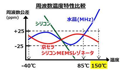 京瓷独门技术优化硅MEMS谐振器的温频特性及ESR特性